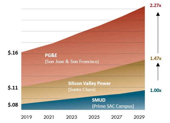 SMUD cost of electricity vs PG&E and Silicon Valley Power