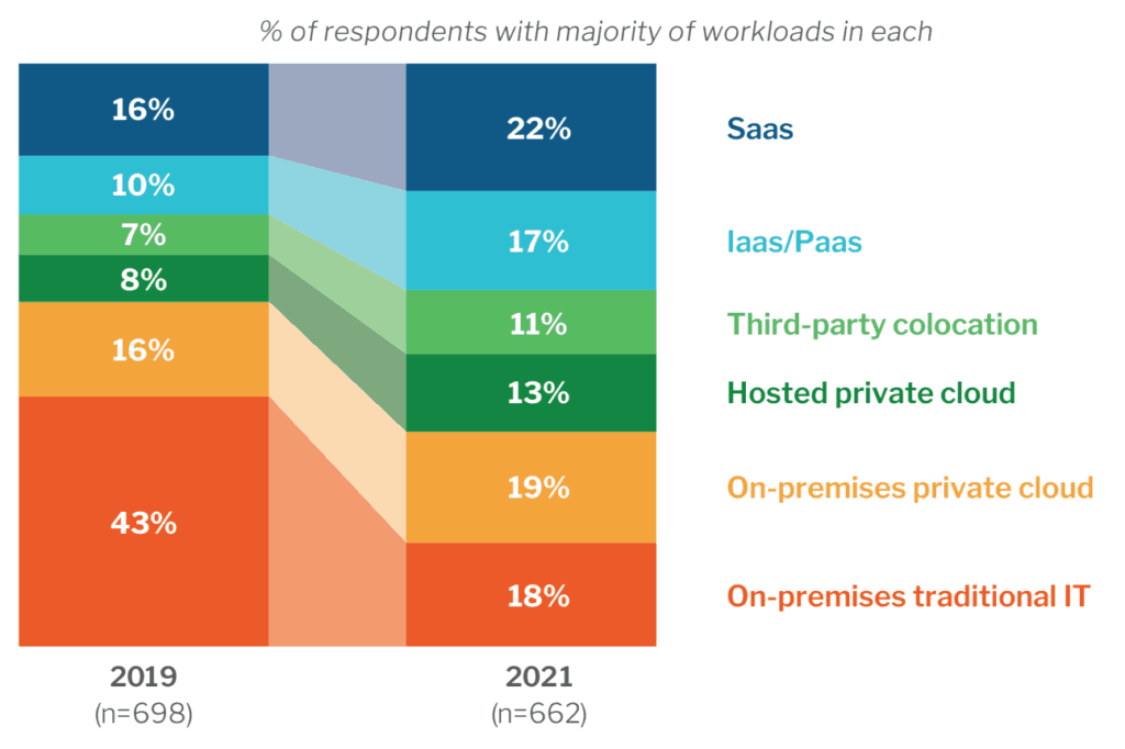 SaaS vs IaaS/PaaS for datacenter investment