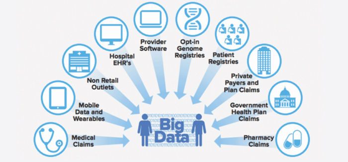 Modernizing Healthcare Data Analytics While Preserving Privacy