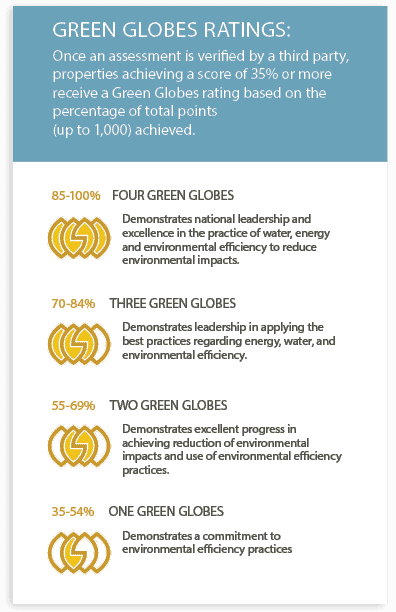 Green Globes rating scale