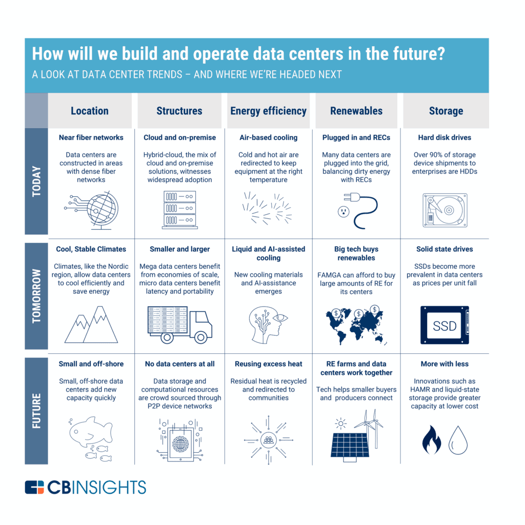 graphic from CBInsights: how will we build and operate data centers in the future?