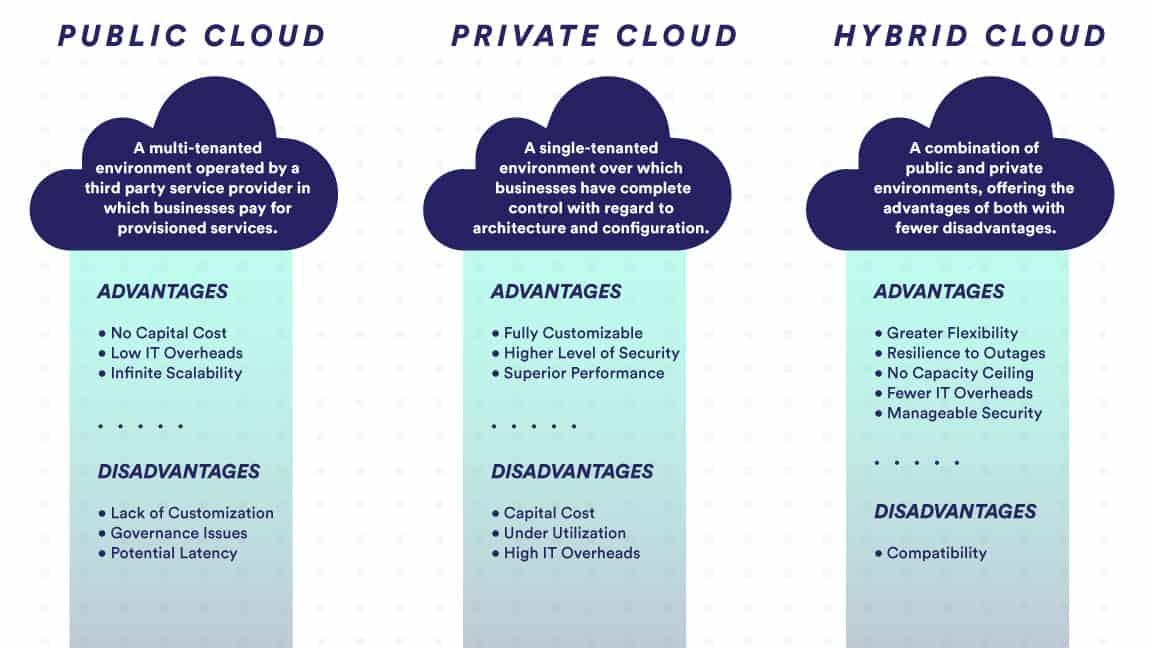 private cloud vs. public cloud